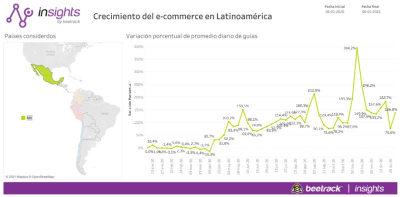 México cerró 2020 con un incremento de hasta el 182% del e-commerce - crecimientodemexicoenecommerce-800x395