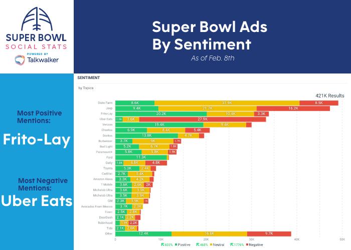 Super Bowl LV: Lo que sucedió en redes sociales en México y el mundo - super-bowl-ads-by-sentiment