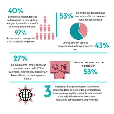 Estudio de Mastercard y Endeavor sobre la brecha de género en el emprendimiento tecnológico