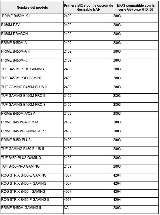 ASUS actualiza tarjetas madre y GPUs NVIDIA GeForce RTX serie 30 con Resizable BAR - tarjetas-madre-asus-amd-b450-resizable-bar