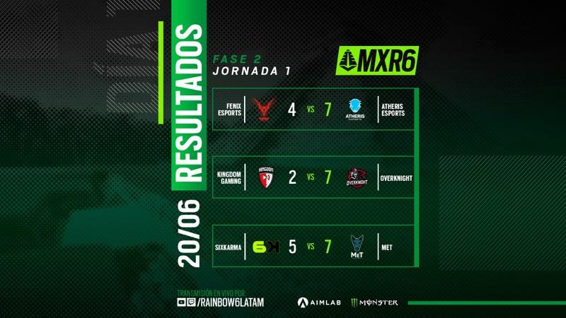 Atheris Esports destaca en el nuevo formato presencial del Campeonato de Rainbow Six Siege - resultados-campeonato-mexicano-rainbow-six-siege