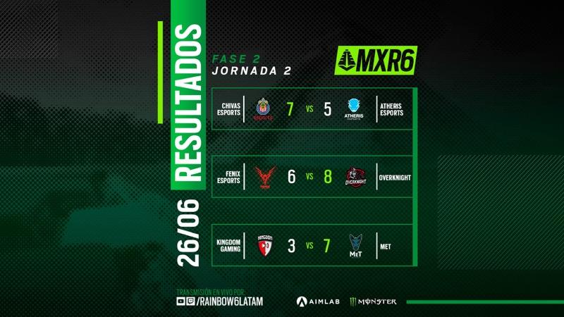 Resumen de la segunda semana del Campeonato Mexicano de Rainbow Six Siege - resultados-mxr6-dia2-300621