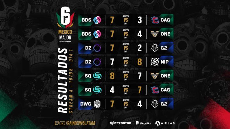 Resumen de lo más destacados de la primera jornada de la Fase de Grupos del Six Mexico Major - resultados-major-mx-a-fase-de-grupos-six-mexico-major-1280x720