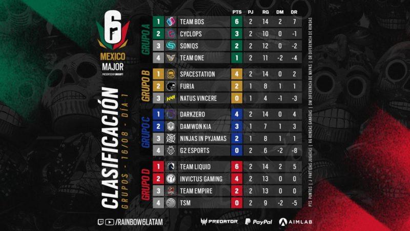 Resumen de lo más destacados de la primera jornada de la Fase de Grupos del Six Mexico Major