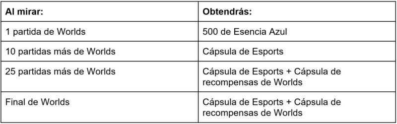 Drops y recompensas por sintonizar Worlds 2021 - worlds-2021-capsule-drops-playin2-1280x400