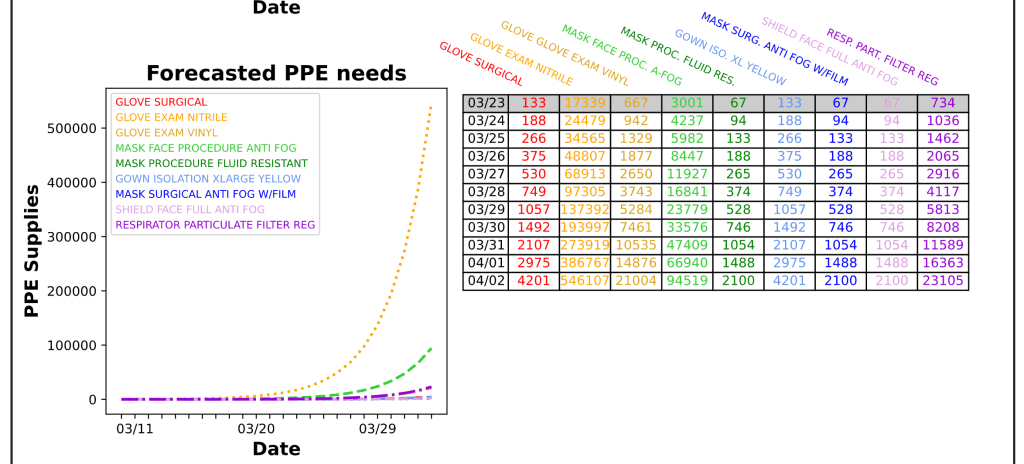Graphs and tables of number of PPE type required per day
