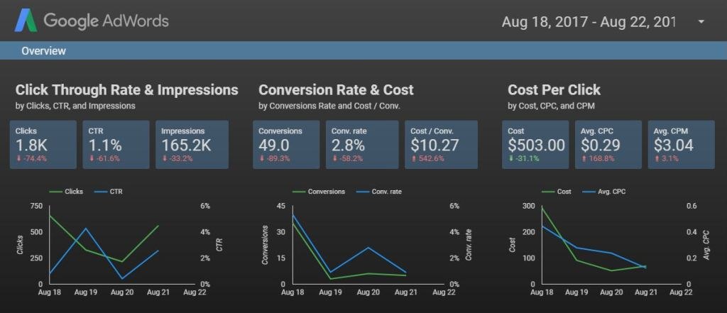 best dashboard software - Google Data Studio