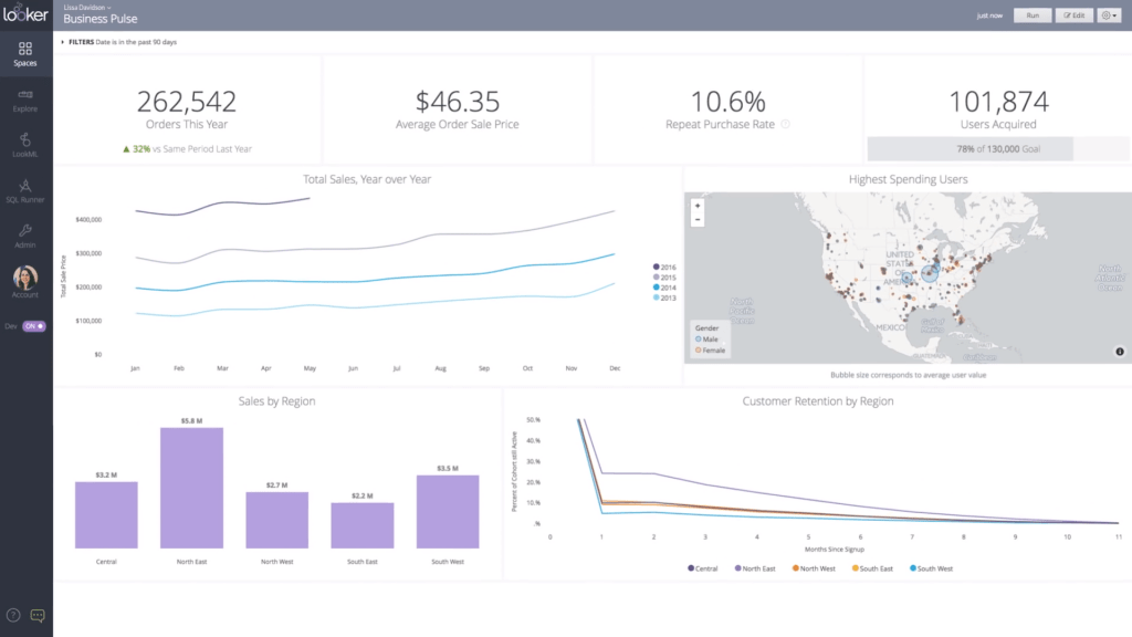 best dashboard software - Looker