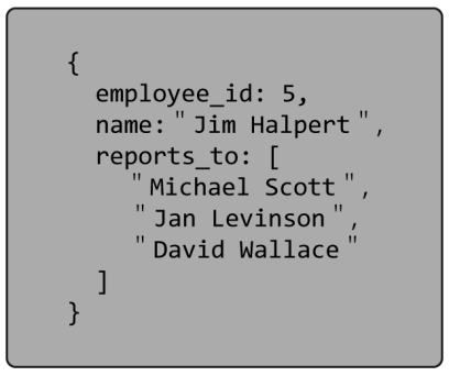 Image of a document with parent nodes