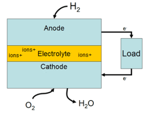 Fuel Cell Technology and Bloom Energy | Energy, Technology