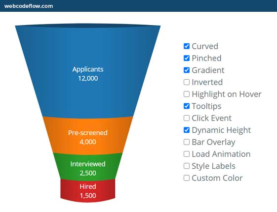 d3-funnel-charts