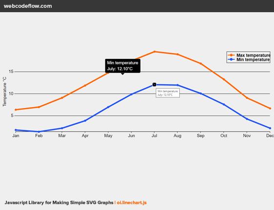 svg-charts-linechart-js