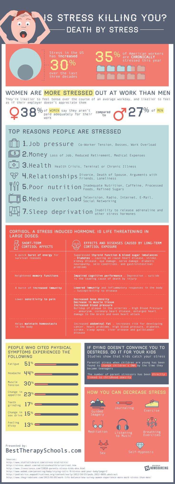 Why and how stress may be killing you. Why women are more stressed at work then men. Interesting infog