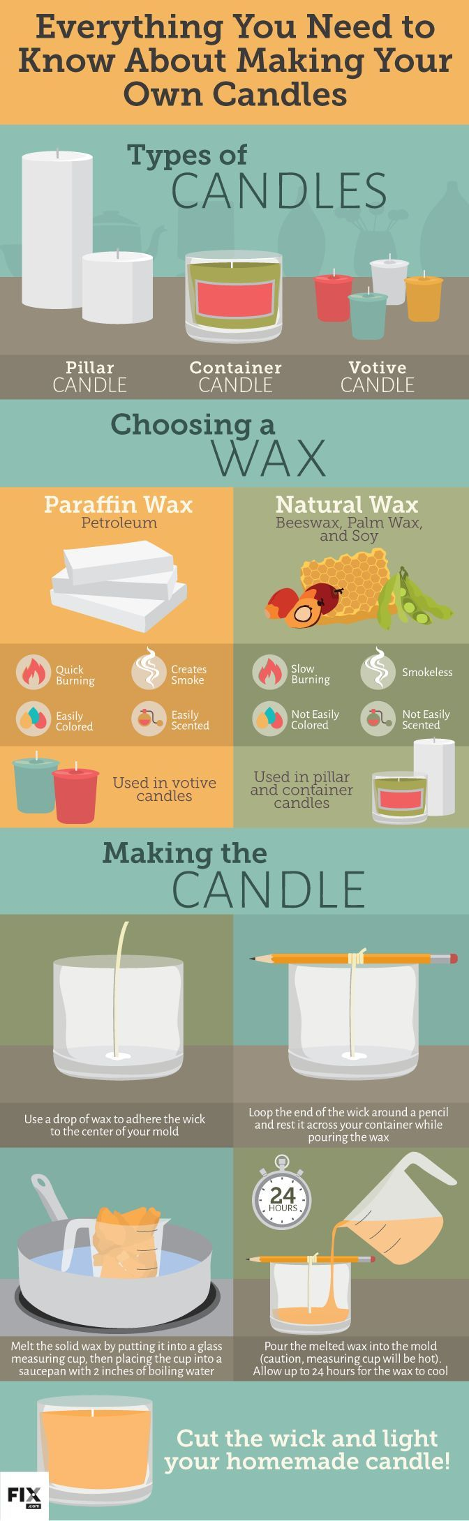 How to Make a Homemade Candles [Infographic] |  Create your Own Relaxing Aromas wi