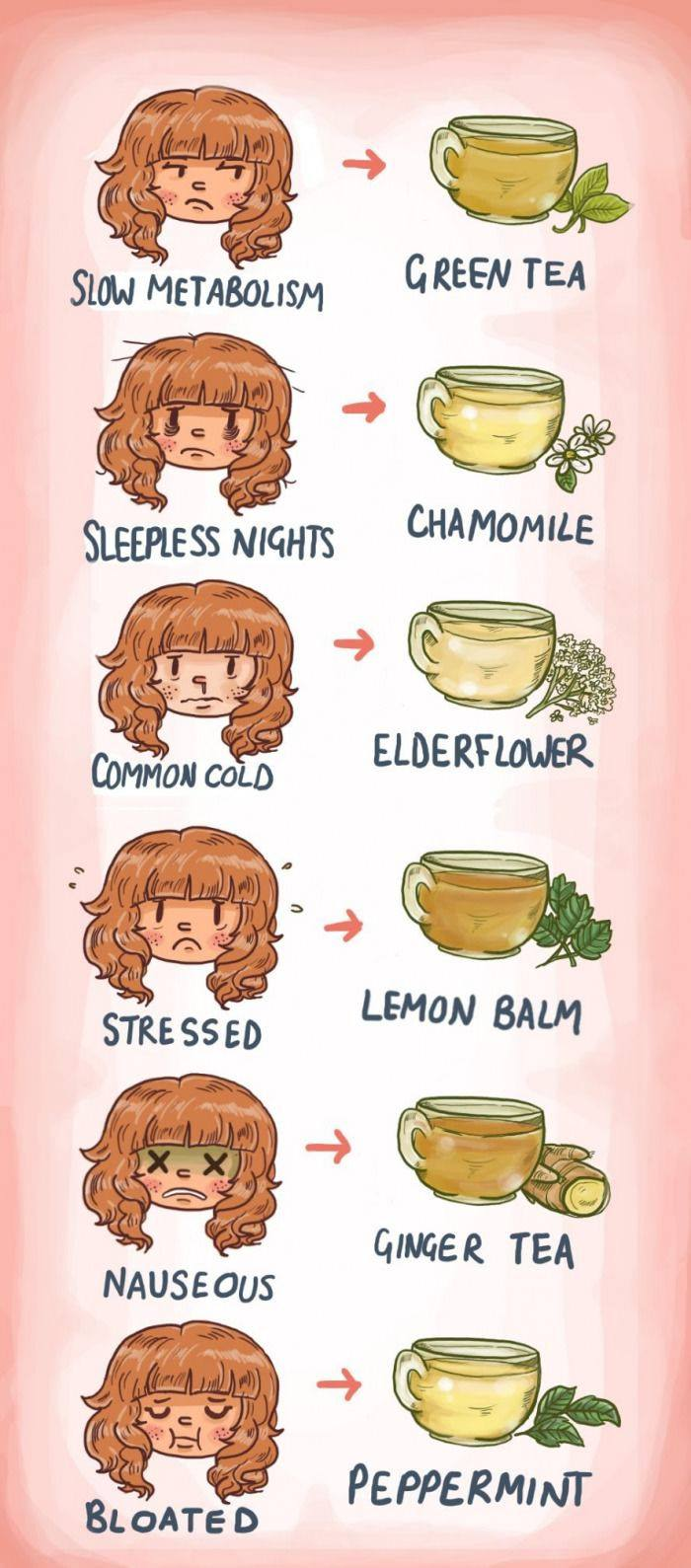 Which teas you need and when you need them!