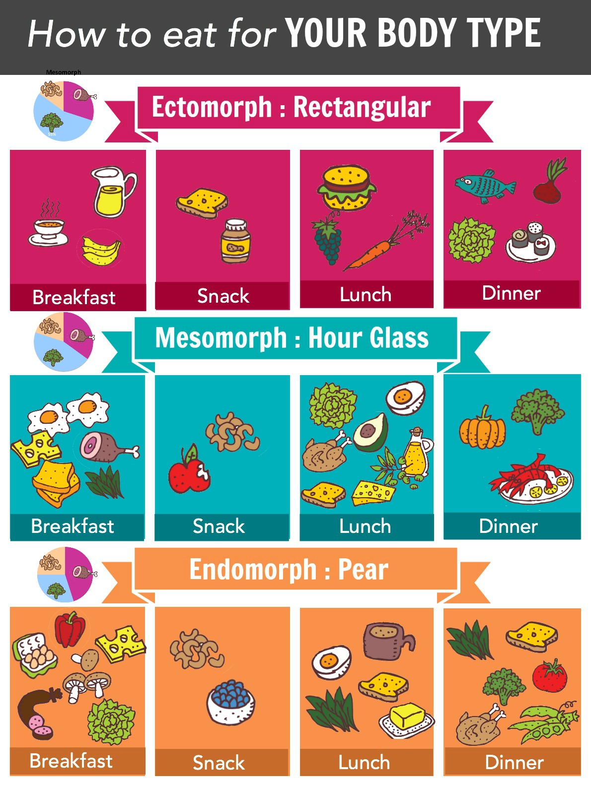 the correct foods for your body type, you can train your metabolism to function at optimal levels, which will increase your energy
