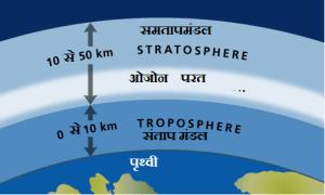 samptap mandal 300x180 - जेट स्ट्रीम क्या है? भारतीय मानसून इससे कैसे प्रभावित होता है