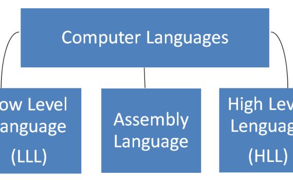 Computer Language (कंप्यूटर भाषा)