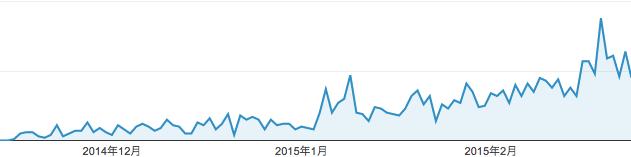 ブログでアクセス数が伸びている証拠画像