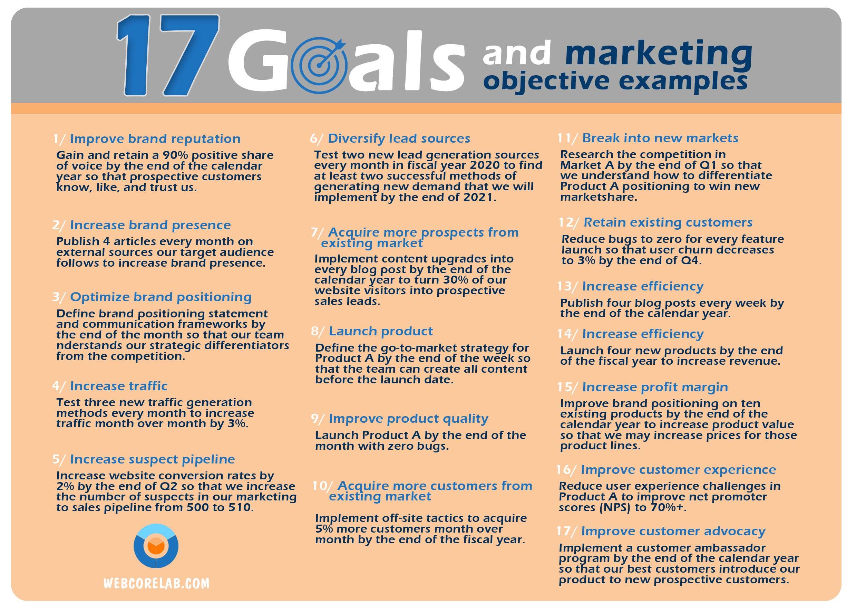 Social media marketing plan: goals & objective examples