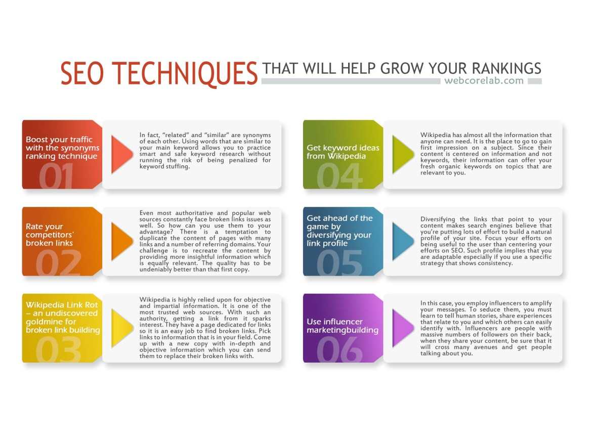SEO optimization techniques that will double your rankings