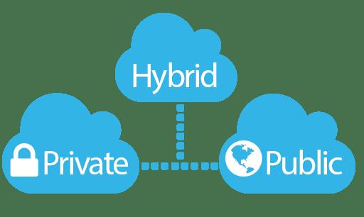 cloud-public-private-hybrid