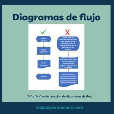 Diagrama de flujo ejemplo - Paso 5 y 6