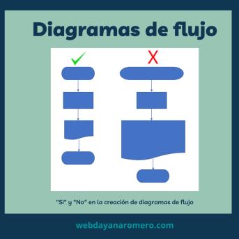 Diagrama de flujo ejemplo - Paso 8