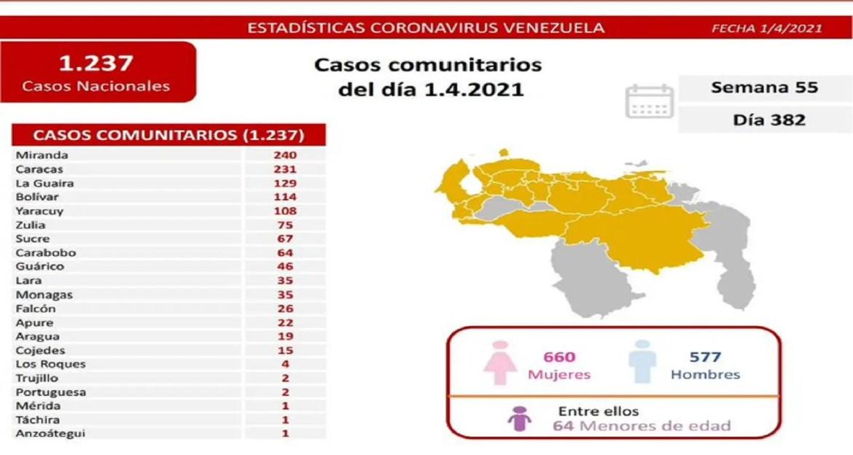 Guárico en el puesto nueve de contagios a nivel nacional