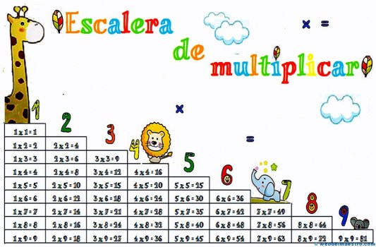 Tablas de multiplicar-cartel