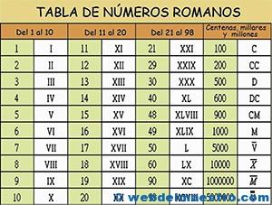 Números Romanos Web Del Maestro
