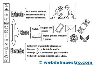 La comunicación-