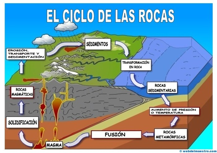 Ciclo de las rocas-cartel color