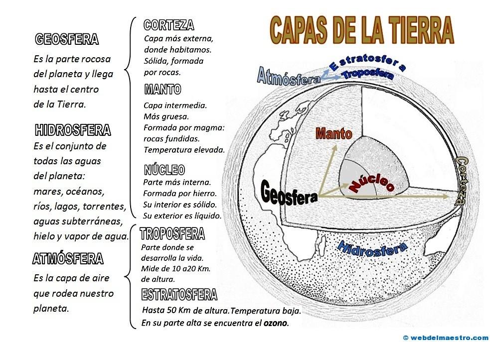 Capas De La Tierra Web Del Maestro