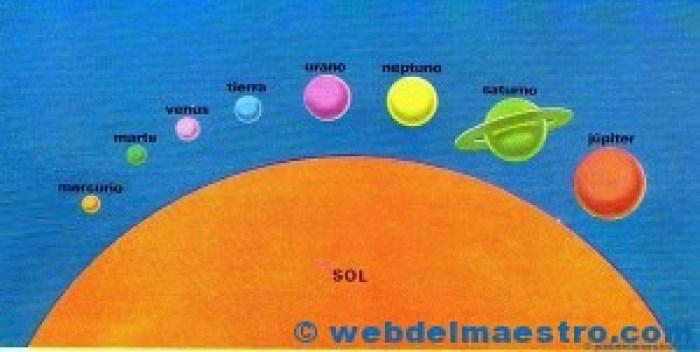 Tamaños de los planetas
