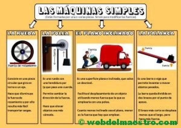 Las máquinas simples para niños de Primaria-CARTEL