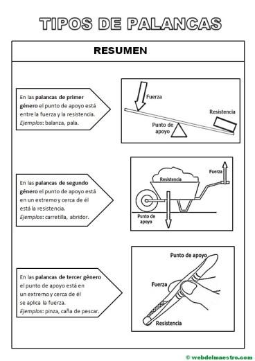 Tipos de palancas-Resumen