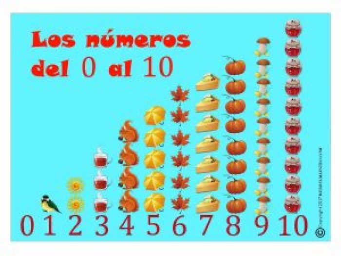 Cartel de números del 0 al 10-azul