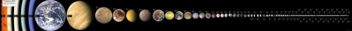 El tamaño de los astros del Sistema Solar