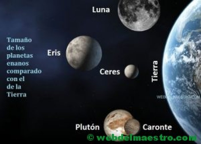 Los planetas enanos y su tamaño comparado con el de la Tierra-