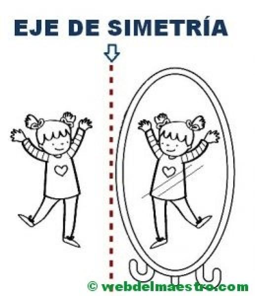 ejemplo de eje de simetría