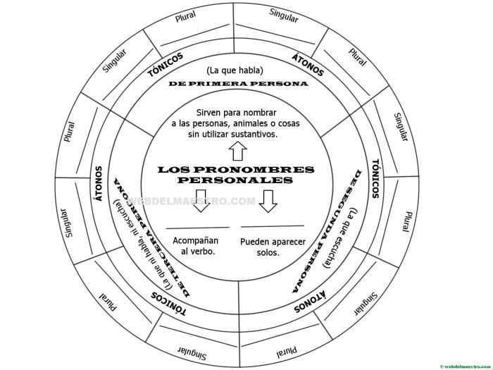 esquema de pronombres personales-disco para completar