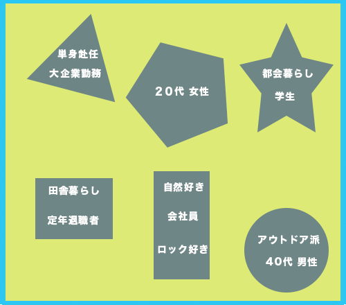 デザインの基礎、基本 ターゲット層の主な分類