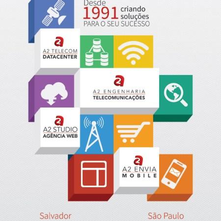 Publicação Grupo A2 Telecom