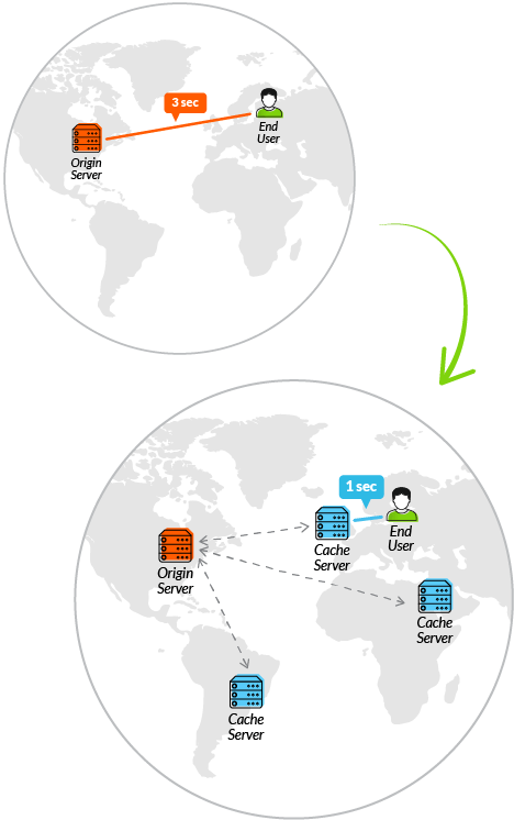 Without CDN vs with CDN