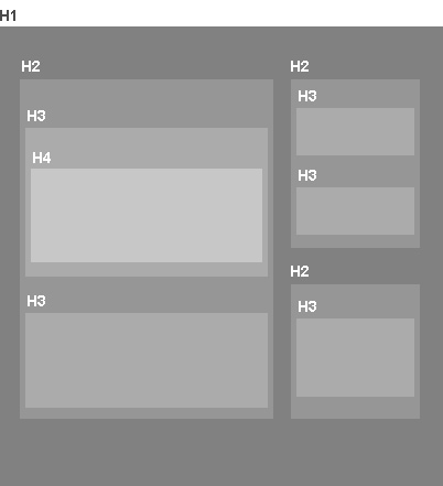 How to use headings in HTML
