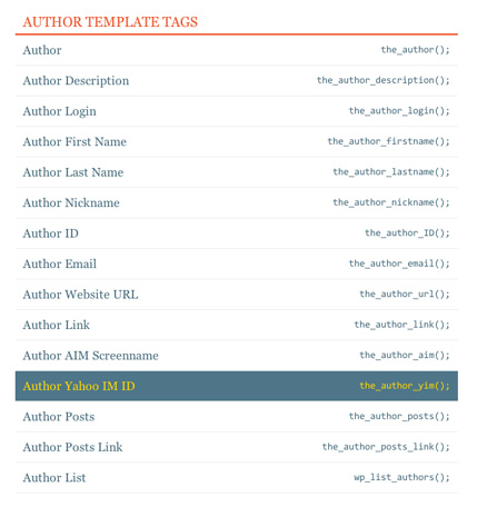 WordPress Template Tag Reference