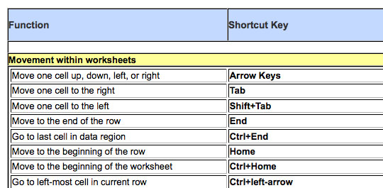 google cheat sheet