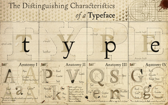 The Characteristics of a Typeface