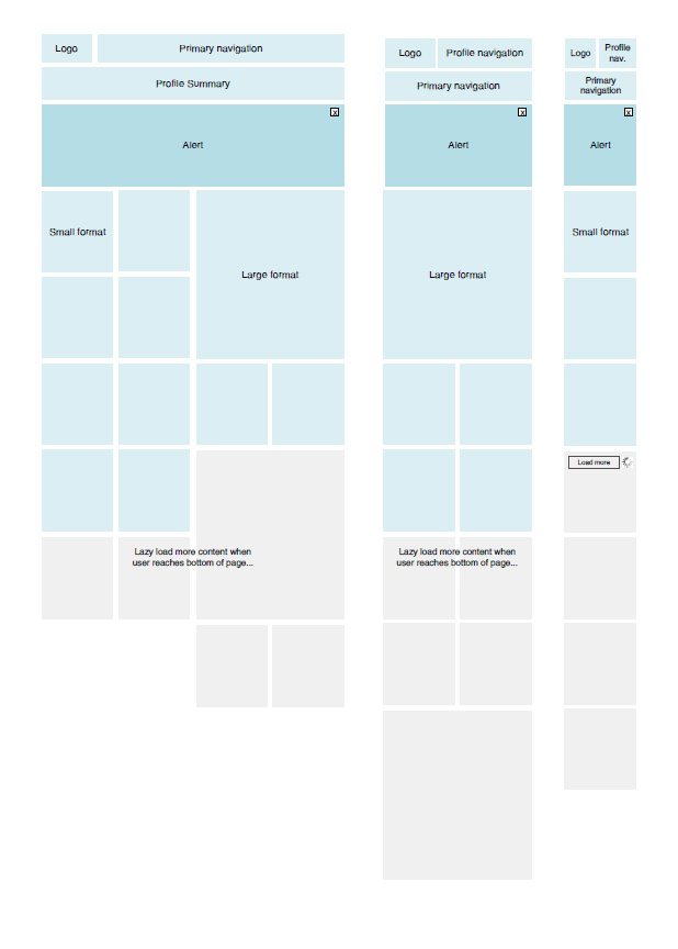 Content-wireframing
